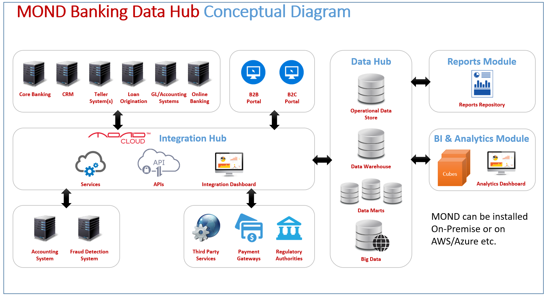the core concepts of data warehouse system Data warehouse is a collection of data used to support the decision making process integrated: data warehouse is a collection of integrated multiple and heterogeneous data sources with a on-line transaction processing it is the type of systems that interact with the database in daily basis to.